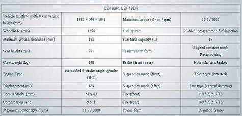 update-terkini-honda-cb190r-dan-cbf190r